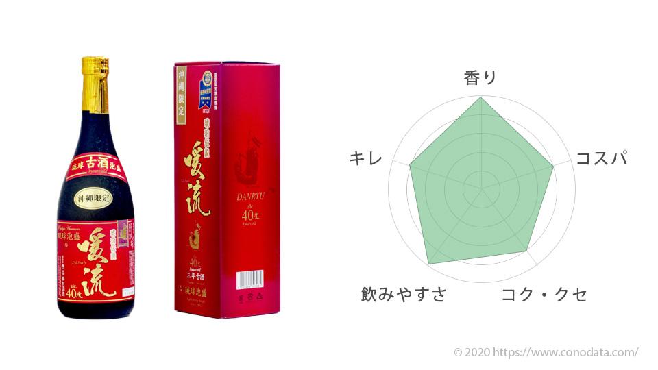 おすすめ泡盛3位の暖流のボトルと箱の画像そして味を表したレーダーチャート