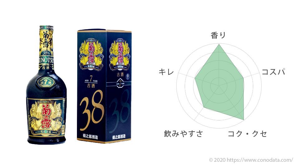 おすすめ泡盛9位の菊之露古酒のボトルと箱の画像そして味を表したレーダーチャート