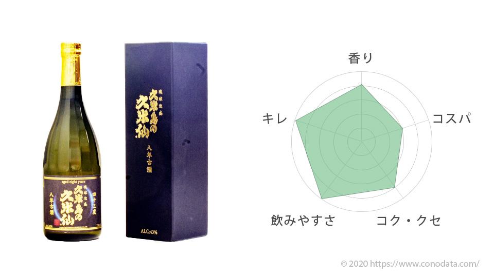 おすすめ泡盛1位の久米島の久米仙のボトルと箱の画像そして味を表したレーダーチャート