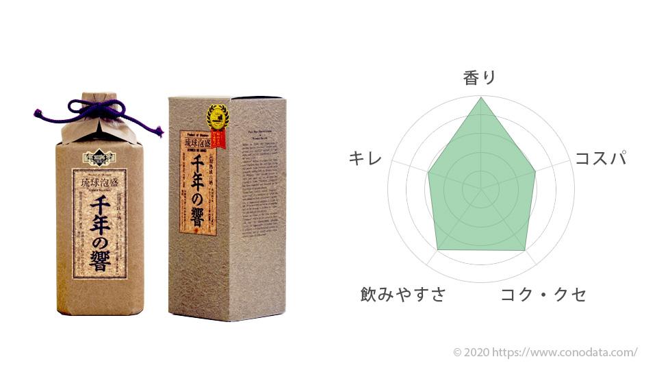 おすすめ番外の千年の響のボトルと箱の画像そして味を表したレーダーチャート