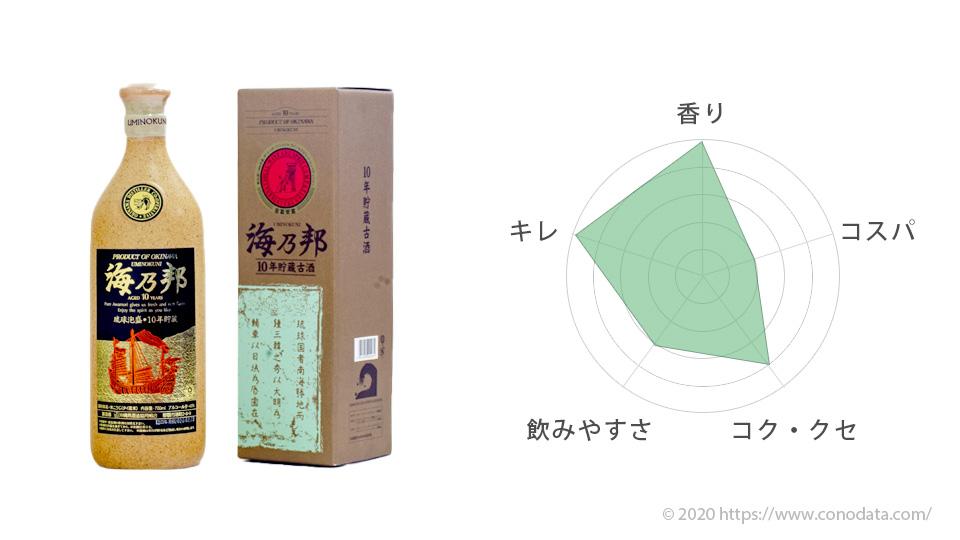 おすすめ泡盛5位の海乃邦のボトルと箱の画像そして味を表したレーダーチャート