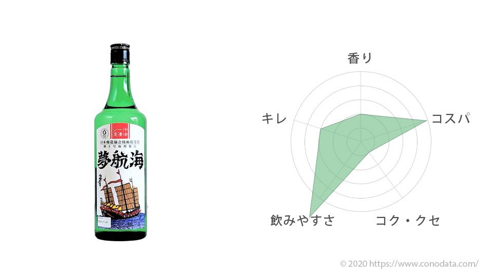 おすすめ泡盛の10位夢航海のボトルの画像と味を表したレーダーチャート